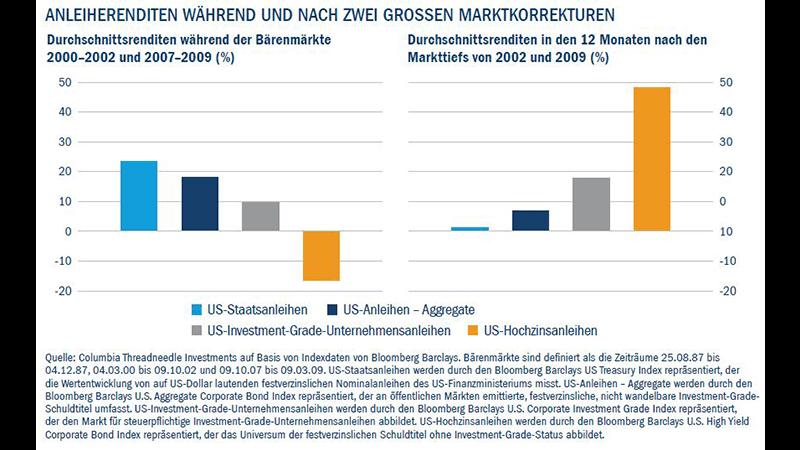 Anleiherenditen während und nach zwei grossen marktorrekturen