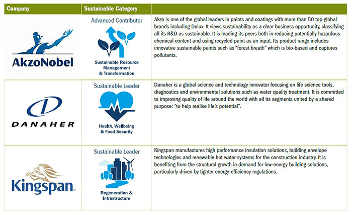 A table showing Company q120 sustainable impact highlights