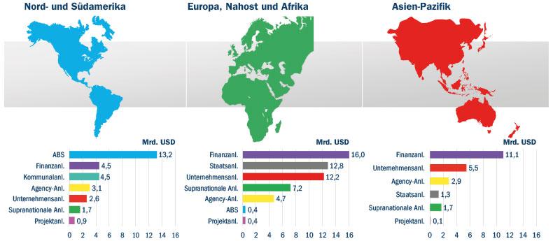 Emissionsvolumen grüner Anleihen nach Regionen (1.-3. Quartal 2018)