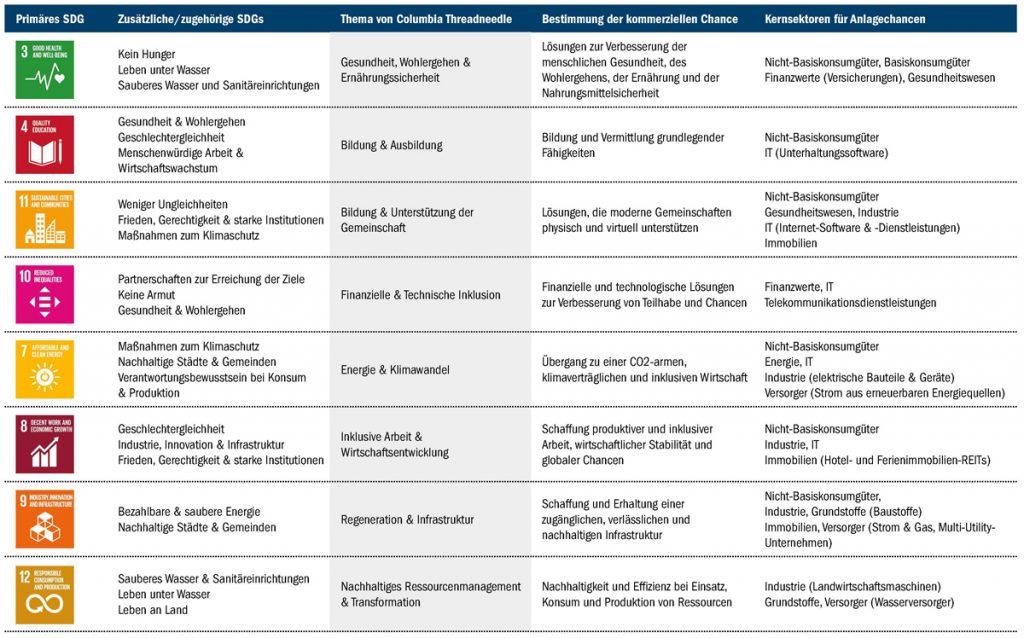 Nachhaltigkeitsthemen von Columbia Threadneedle Investments